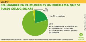 Estadísticas de oxfamintermon.org